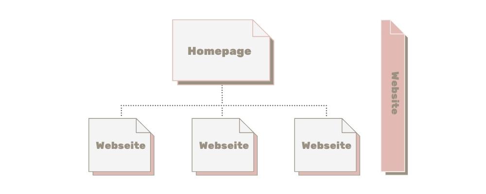 Unterschied zwischen Website, Webseite und Homepage