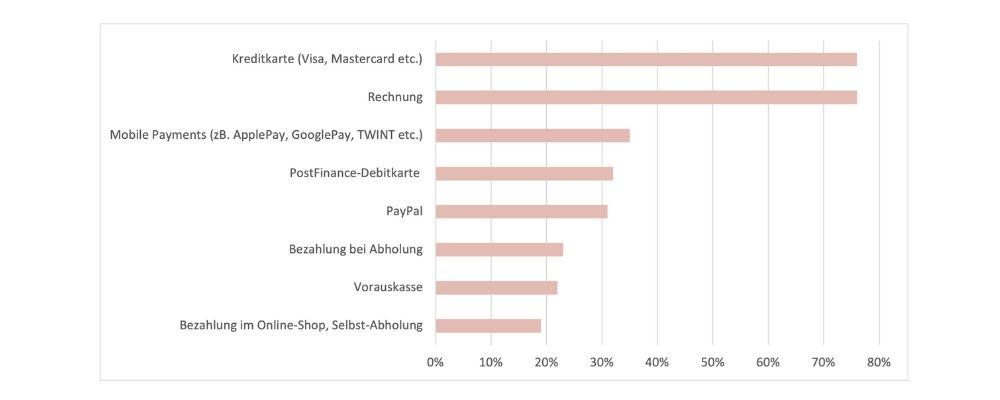 beliebteste Zahlungsmittel CH 2021